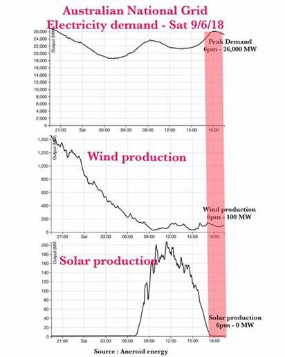 The Carbon Sense Coalition » Unreliable Energy