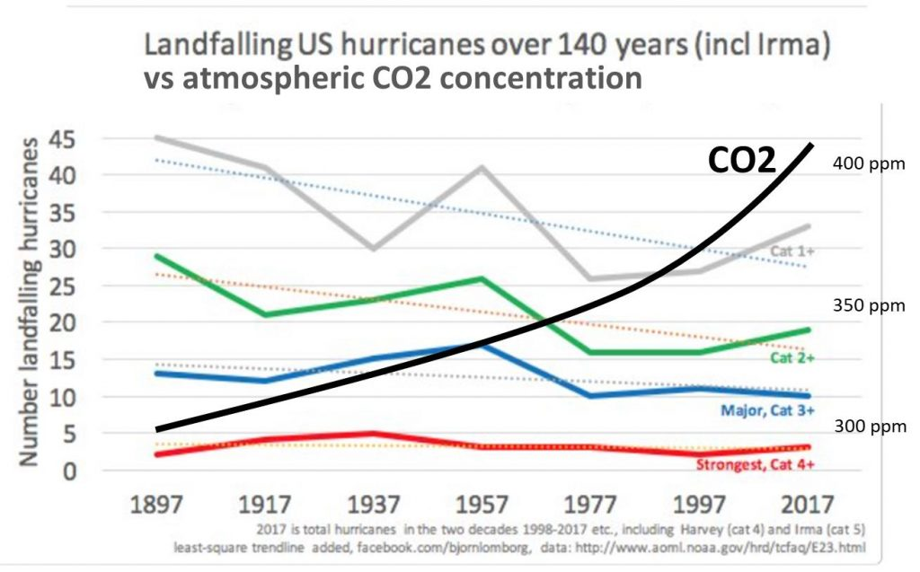 us hurricane frequency