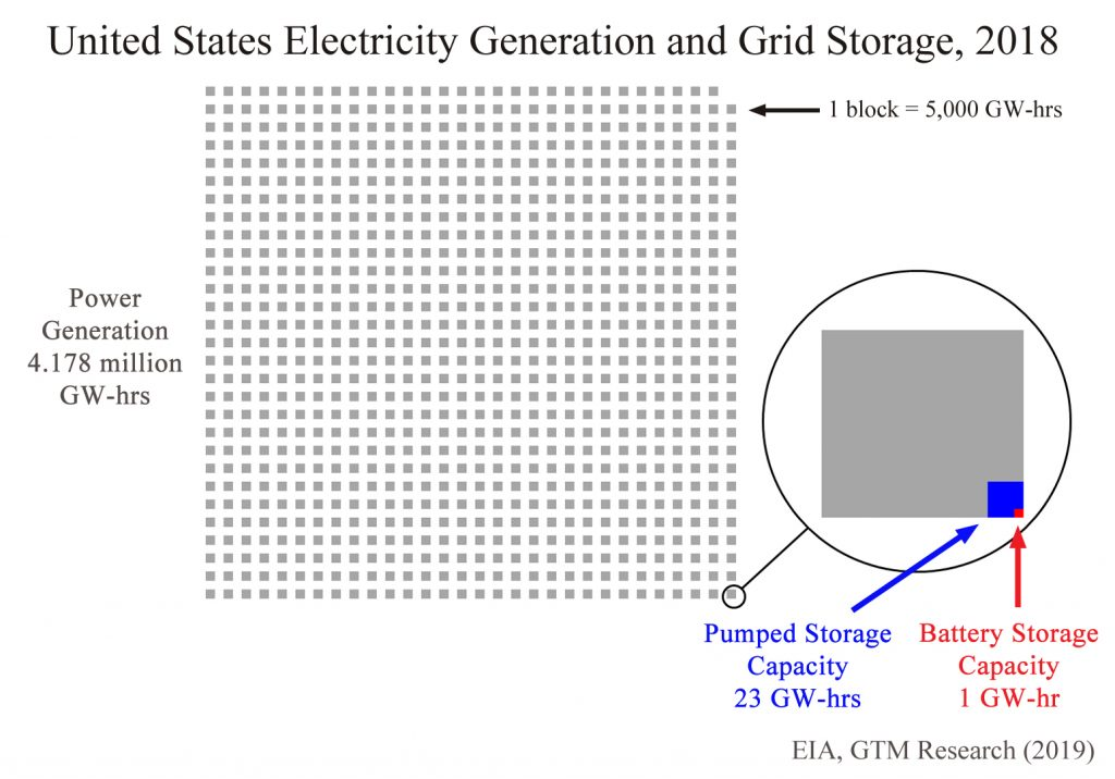 energy production and storage graph