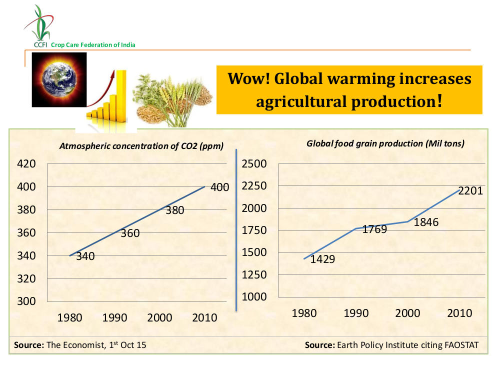 CO2 and grain yields 2015