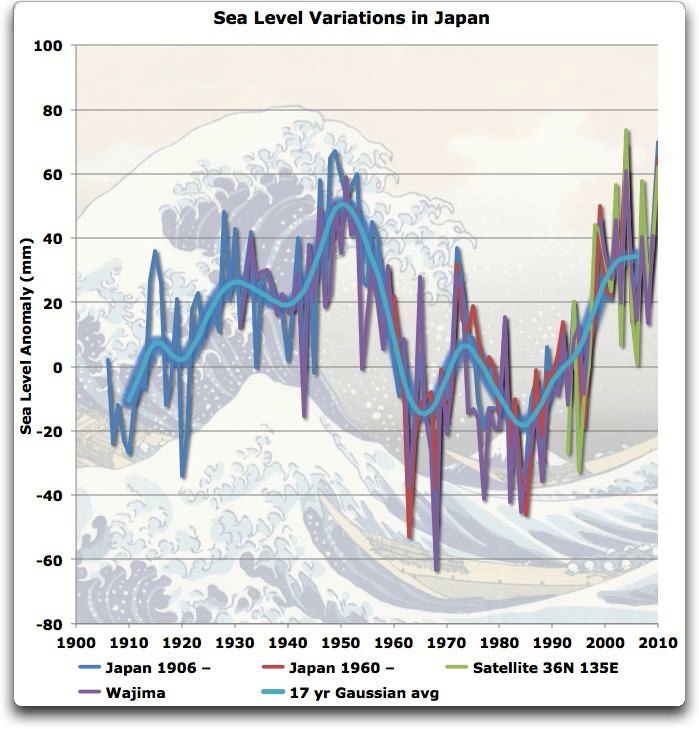 sea level variations Japan