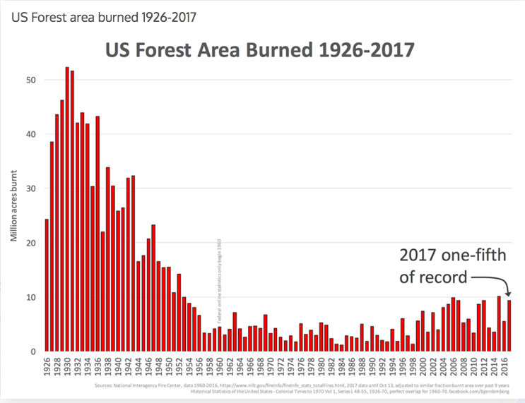 US forest area burned