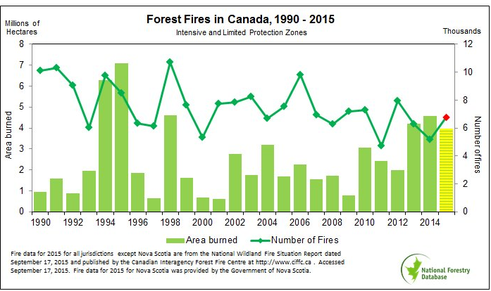 forest fires Canada