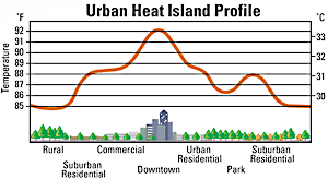 urban heat island profile