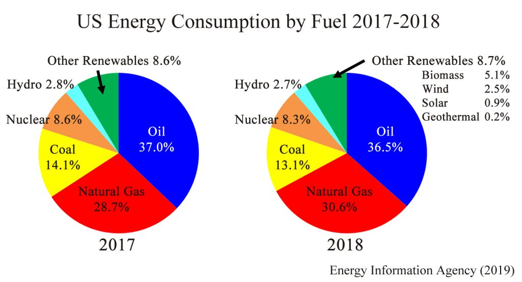 US Energy Consumption chart