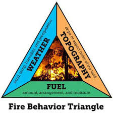 fire behaviour triangle